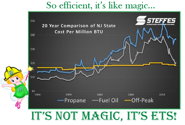 It's not magic, it's ETS heat!