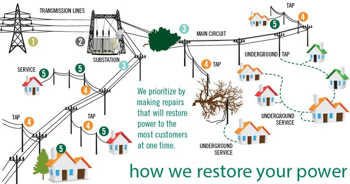 How We Restore Your Power