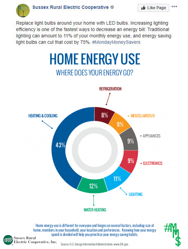 Replace light bulbs around your home with LED bulbs. Increasing lighting efficiency is one of the fastest ways to decrease energy bill: traditional lighting can amount to 11% of your monthly energy use, energy saving light bulbs can cut costs by 75%.